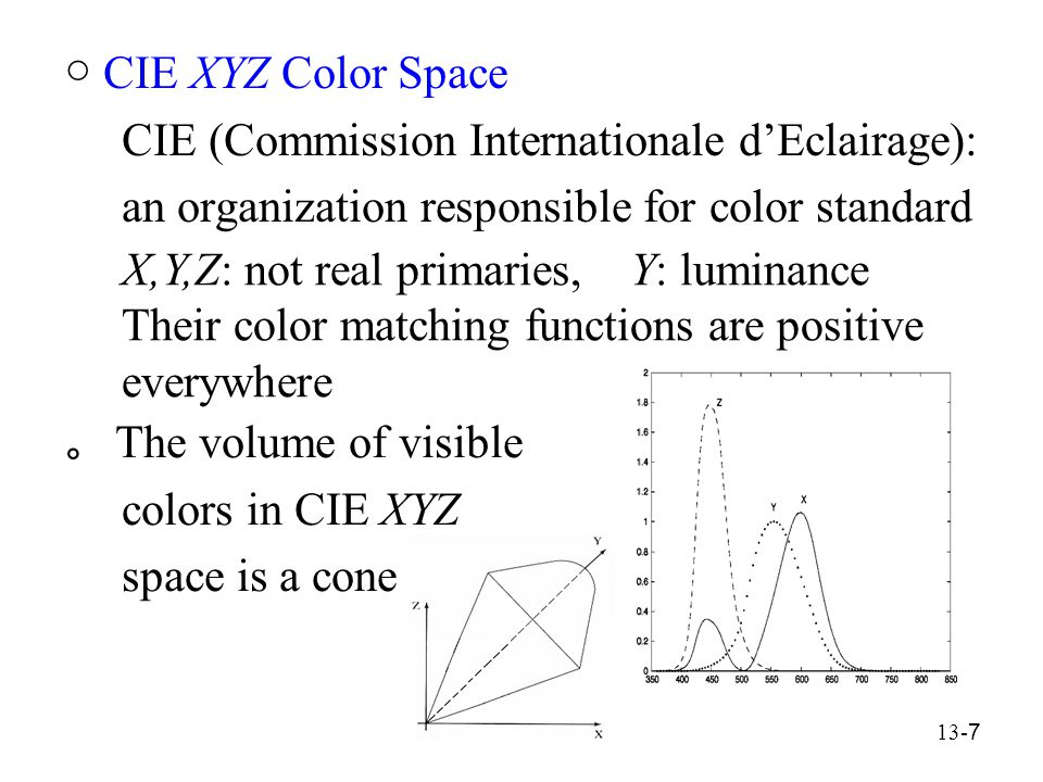 13- 7 ○ CIE XYZ Color Space CIE (Commission Internationale d'Eclairage): an organization responsible for color standard X,Y,Z: not real primaries, Y: luminance Their color matching functions are positive everywhere 。 The volume of visible colors in CIE XYZ space is a cone