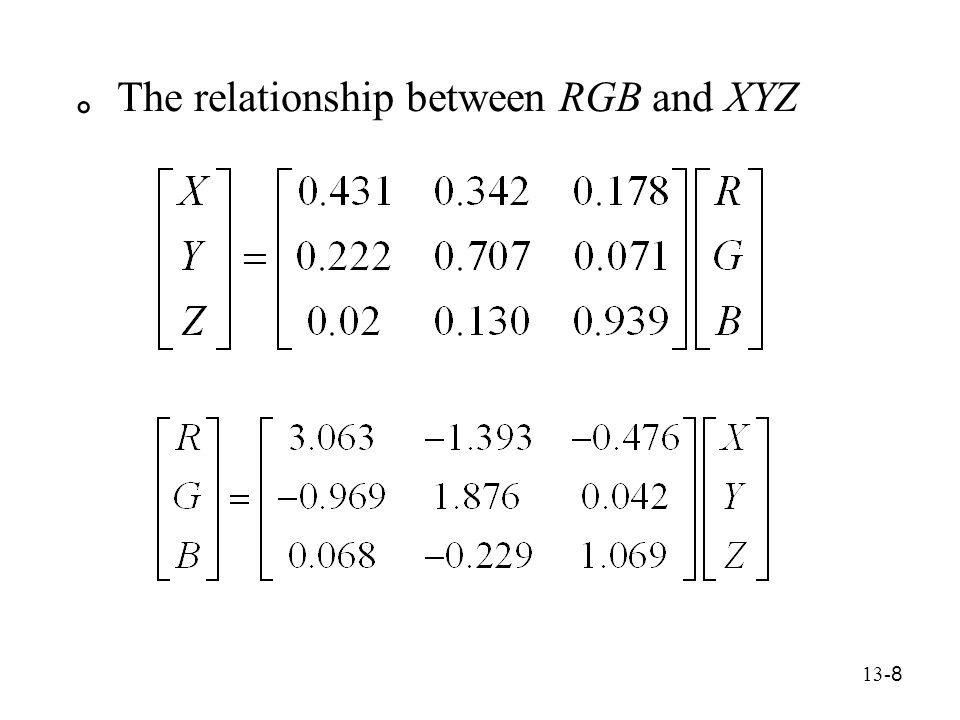 13- 29 ○ Contrast Enhancement Perform on the intensity component (1) RGB  YIQ (2) Apply histogram equalization to Y  Y' (3) Y'IQ  R'G'B'