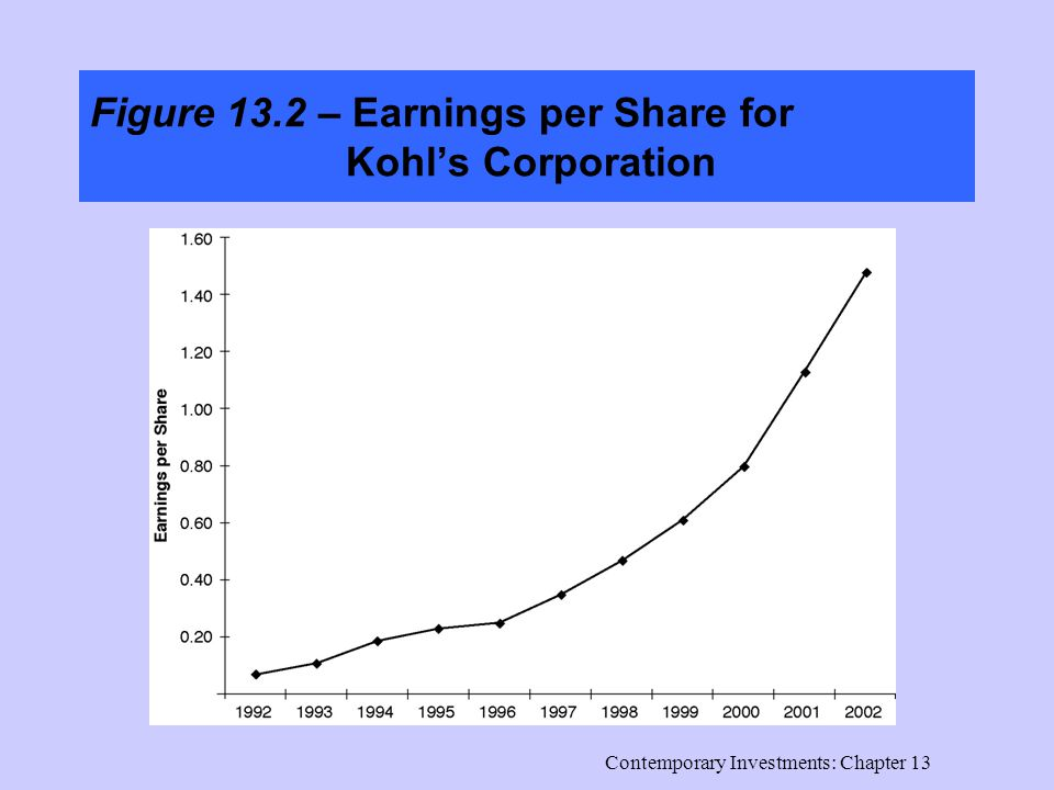 Contemporary Investments: Chapter 13 Figure 13.2 – Earnings per Share for Kohl's Corporation
