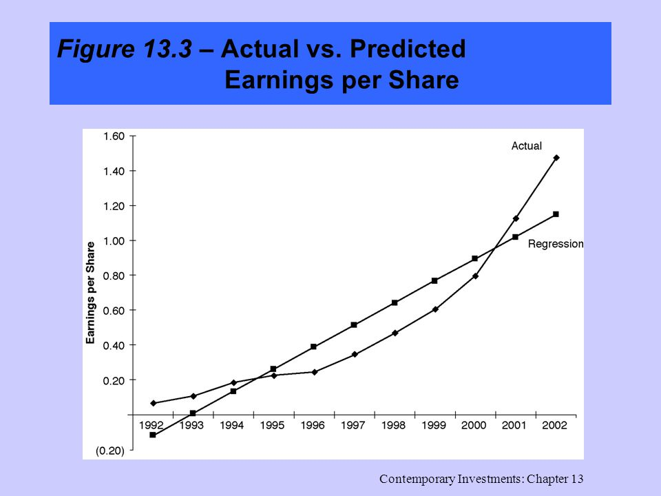 Contemporary Investments: Chapter 13 Figure 13.3 – Actual vs. Predicted Earnings per Share