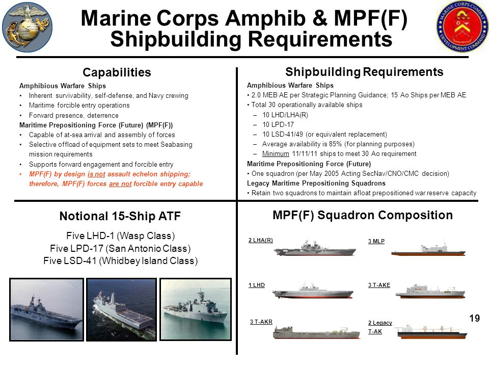19 Marine Corps Amphib & MPF(F) Shipbuilding Requirements Shipbuilding Requirements Amphibious Warfare Ships 2.0 MEB AE per Strategic Planning Guidanc