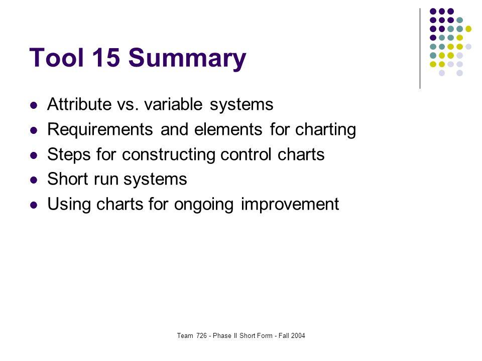Team 726 - Phase II Short Form - Fall 2004 Tool 15 Summary Attribute vs.
