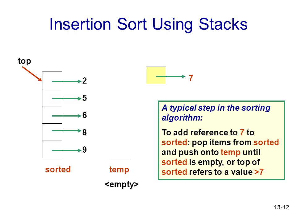 13-12 Insertion Sort Using Stacks 7 9 8 6 5 2 top sorted temp A typical step in the sorting algorithm: To add reference to 7 to sorted: pop items from sorted and push onto temp until sorted is empty, or top of sorted refers to a value >7