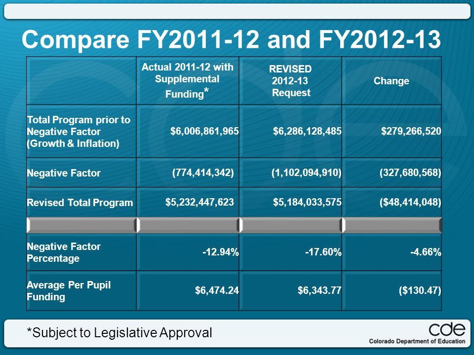 Compare FY2011-12 and FY2012-13 Actual 2011-12 with Supplemental Funding * REVISED 2012-13 Request Change Total Program prior to Negative Factor (Growth & Inflation) $6,006,861,965$6,286,128,485 $279,266,520 Negative Factor(774,414,342)(1,102,094,910) (327,680,568) Revised Total Program$5,232,447,623$5,184,033,575($48,414,048) Negative Factor Percentage -12.94%-17.60%-4.66% Average Per Pupil Funding $6,474.24$6,343.77($130.47) *Subject to Legislative Approval