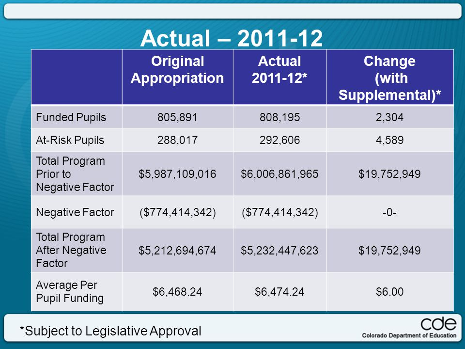 *Subject to Legislative Approval Gap represents negative factor of 17.6% The actual funded Total Program has declined 7.2% from the high in 2009-10.