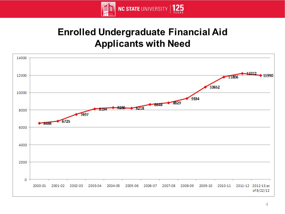 Enrolled Undergraduate Financial Aid Applicants with Need 4