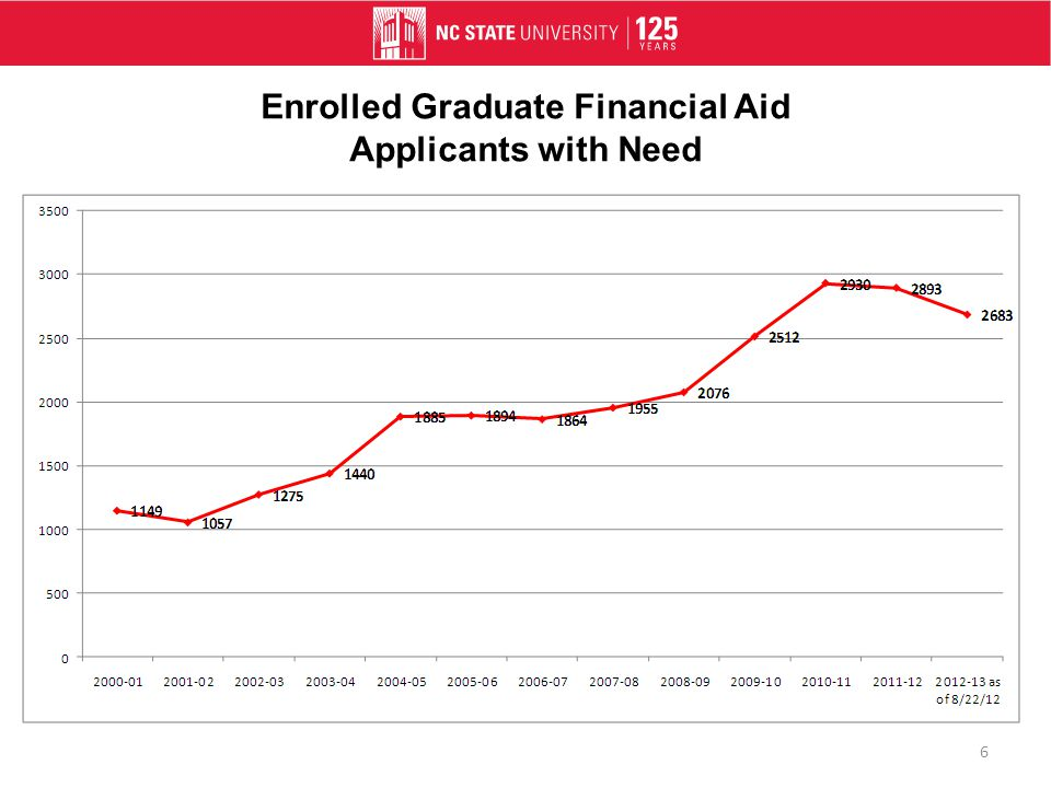 Enrolled Graduate Financial Aid Applicants with Need 6