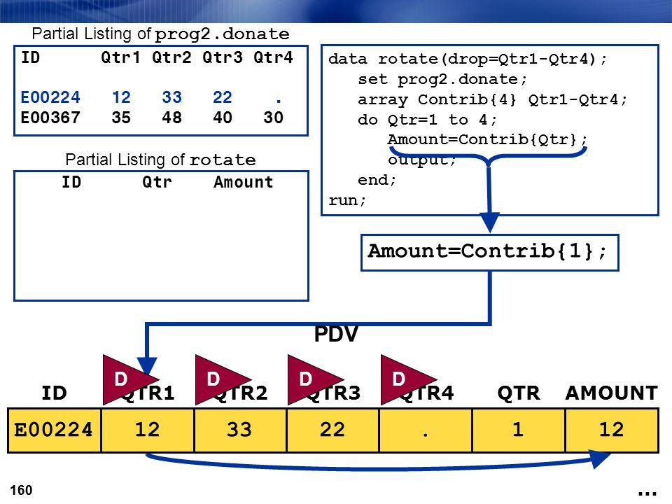 160 data rotate(drop=Qtr1-Qtr4); set prog2.donate; array Contrib{4} Qtr1-Qtr4; do Qtr=1 to 4; Amount=Contrib{Qtr}; output; end; run;.1.223312E00224 ID