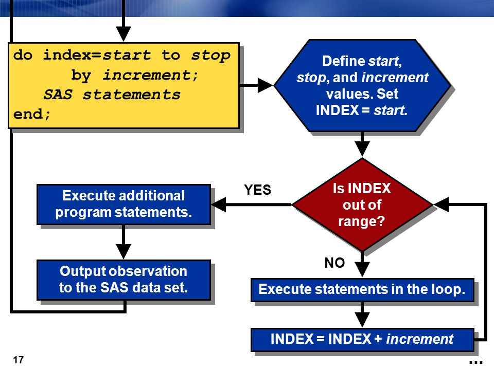 17 Define start, stop, and increment values. Set INDEX = start. Is INDEX out of range? Execute statements in the loop. INDEX = INDEX + increment NO Ex