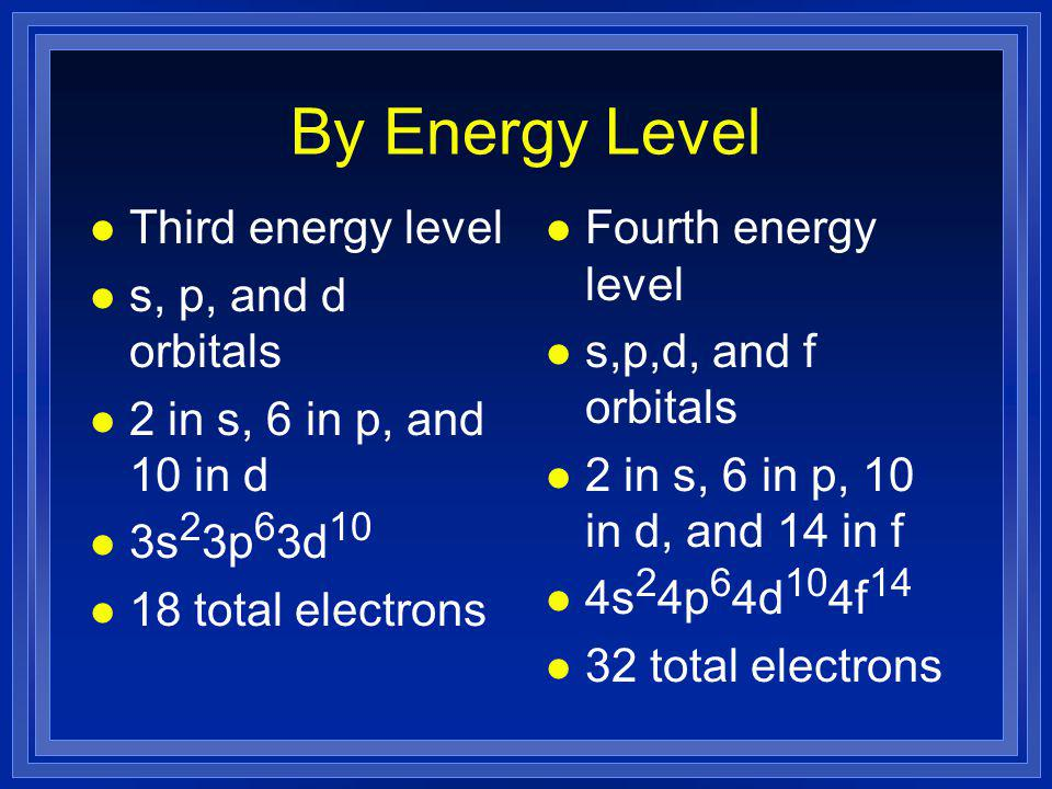 By Energy Level l Third energy level l s, p, and d orbitals l 2 in s, 6 in p, and 10 in d l 3s 2 3p 6 3d 10 l 18 total electrons l Fourth energy level l s,p,d, and f orbitals l 2 in s, 6 in p, 10 in d, and 14 in f l 4s 2 4p 6 4d 10 4f 14 l 32 total electrons