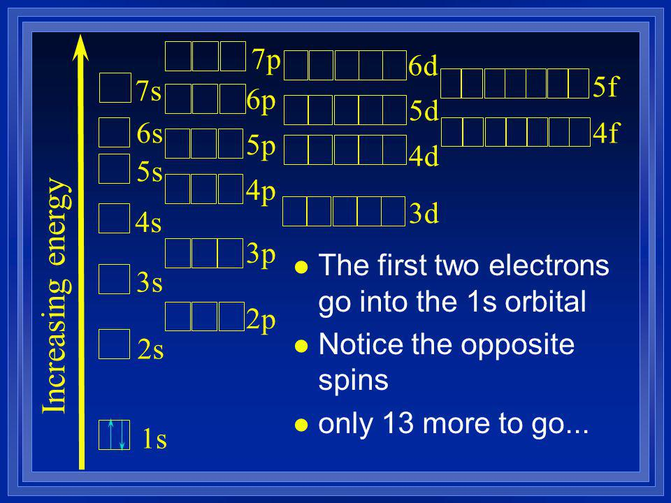 l The first two electrons go into the 1s orbital l Notice the opposite spins l only 13 more to go...