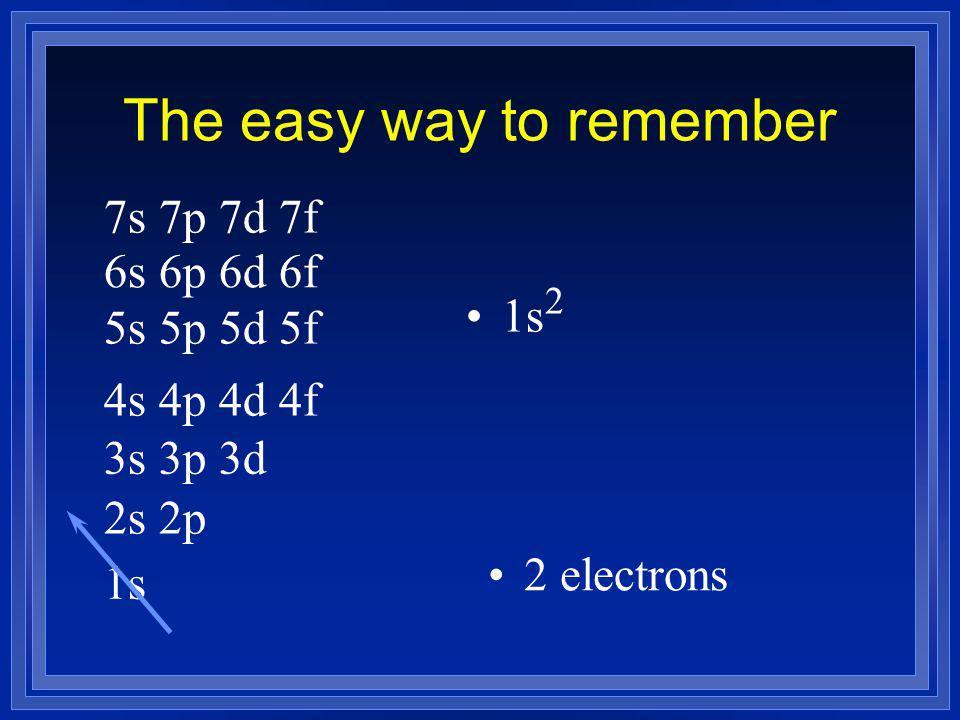 The easy way to remember 1s 2s 2p 3s 3p 3d 4s 4p 4d 4f 5s 5p 5d 5f 6s 6p 6d 6f 7s 7p 7d 7f 1s 2 2 electrons