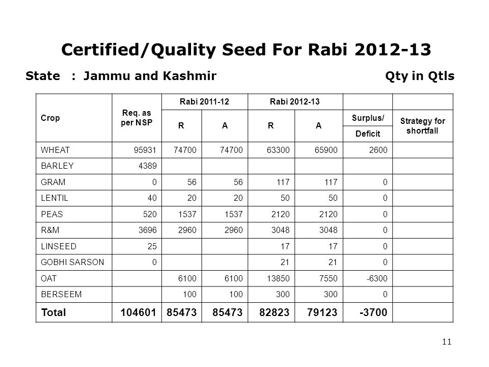 Certified/Quality Seed For Rabi 2012-13 11 State : Jammu and Kashmir Qty in Qtls Crop Req.