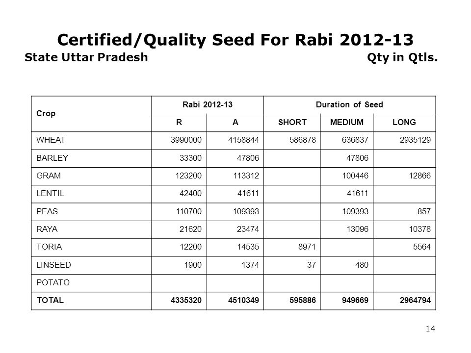 Certified/Quality Seed For Rabi 2012-13 14 State Uttar Pradesh Qty in Qtls.