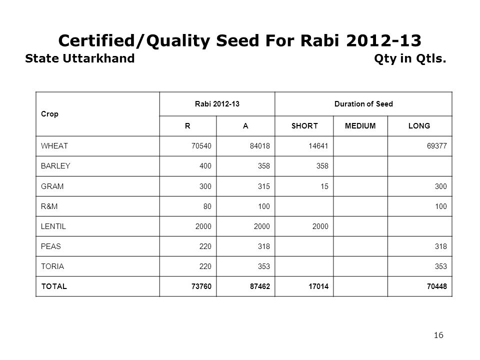 Certified/Quality Seed For Rabi 2012-13 16 State Uttarkhand Qty in Qtls.