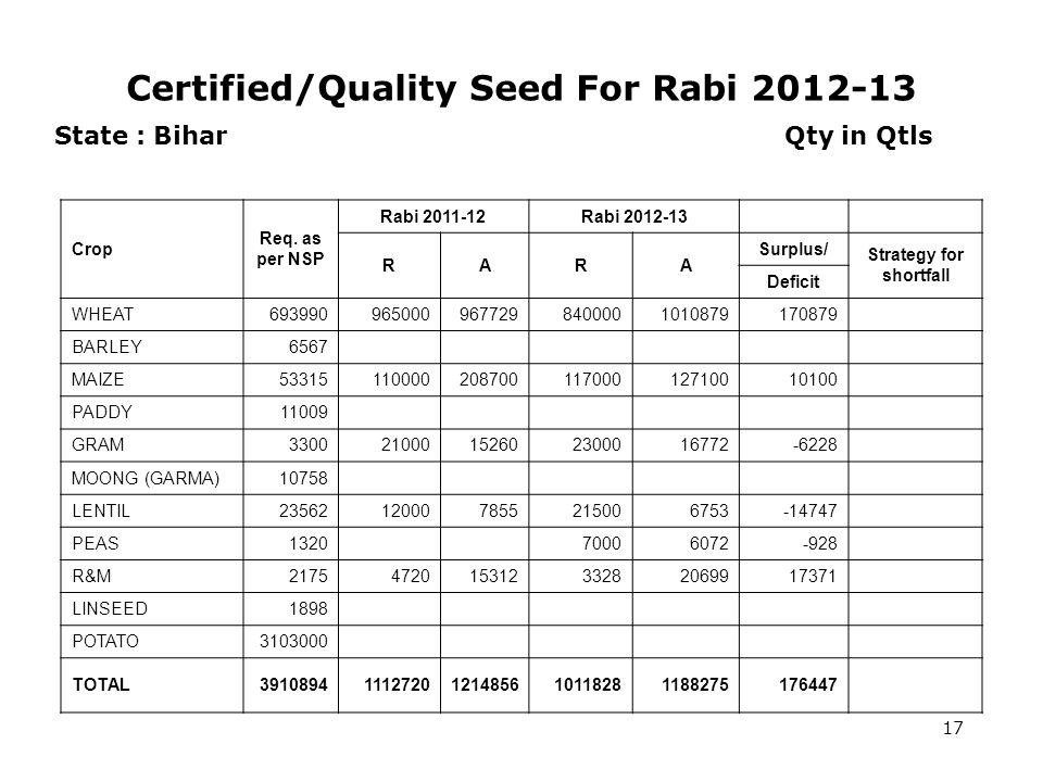 Certified/Quality Seed For Rabi 2012-13 17 State : Bihar Qty in Qtls Crop Req.