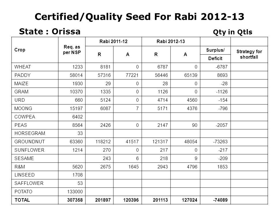 Certified/Quality Seed For Rabi 2012-13 19 State : Orissa Qty in Qtls Crop Req.