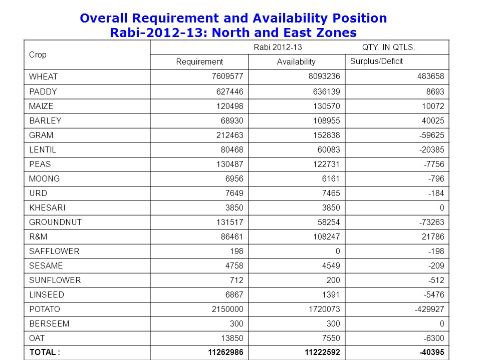 Overall Requirement and Availability Position Rabi-2012-13: North and East Zones 25 Crop Rabi 2012-13 QTY.