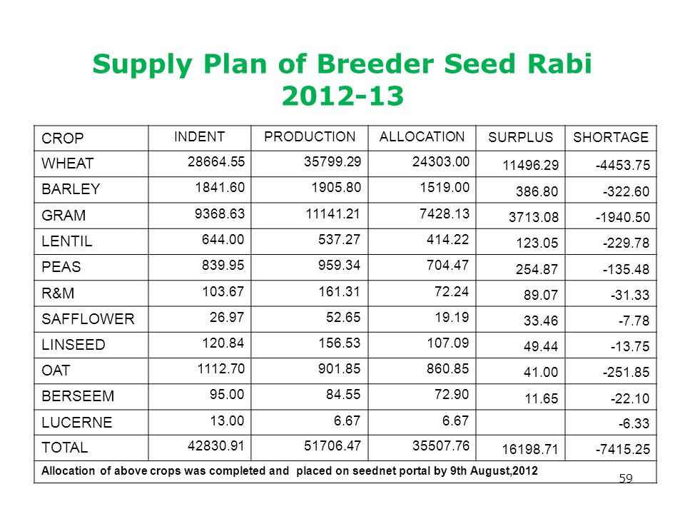 Supply Plan of Breeder Seed Rabi 2012-13 59 CROP INDENTPRODUCTIONALLOCATIONSURPLUSSHORTAGE WHEAT 28664.5535799.2924303.00 11496.29-4453.75 BARLEY 1841.601905.801519.00 386.80-322.60 GRAM 9368.6311141.217428.13 3713.08-1940.50 LENTIL 644.00537.27414.22 123.05-229.78 PEAS 839.95959.34704.47 254.87-135.48 R&M 103.67161.3172.24 89.07-31.33 SAFFLOWER 26.9752.6519.19 33.46-7.78 LINSEED 120.84156.53107.09 49.44-13.75 OAT 1112.70901.85860.85 41.00-251.85 BERSEEM 95.0084.5572.90 11.65-22.10 LUCERNE 13.006.67 -6.33 TOTAL 42830.9151706.4735507.76 16198.71-7415.25 Allocation of above crops was completed and placed on seednet portal by 9th August,2012