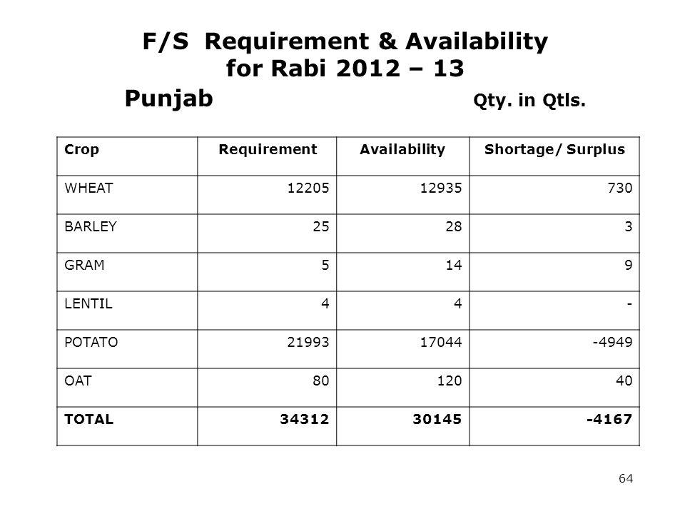 Punjab Qty. in Qtls.