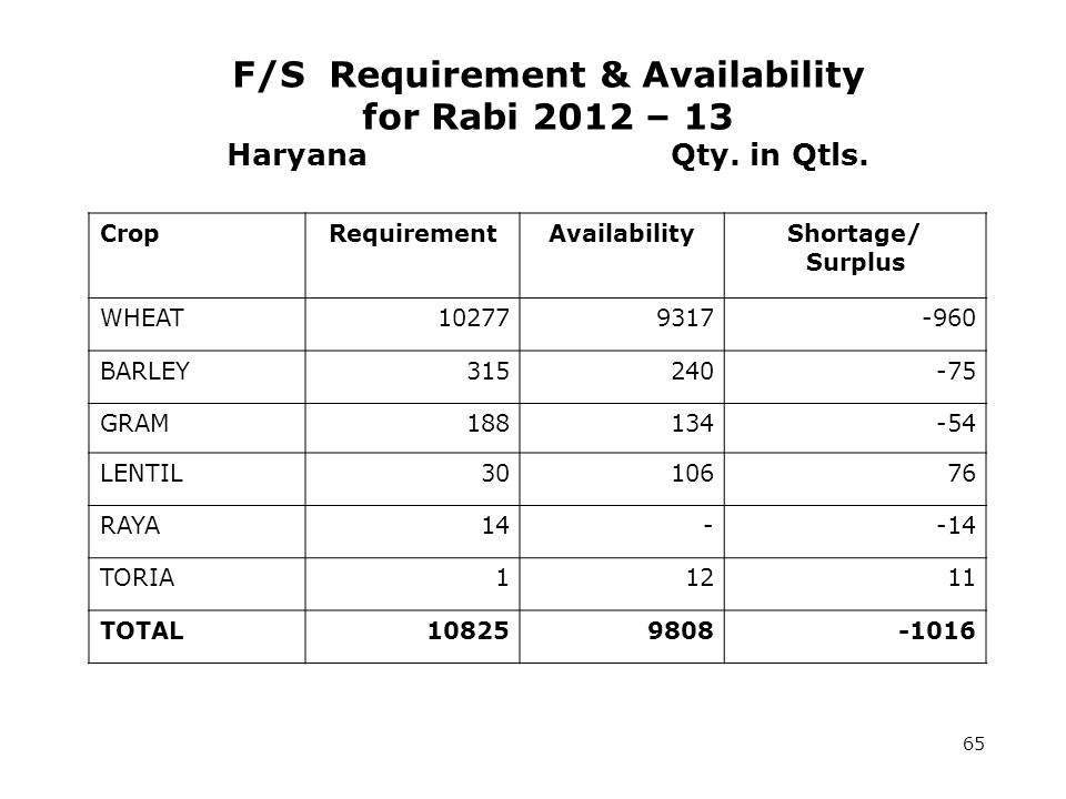 F/S Requirement & Availability for Rabi 2012 – 13 Haryana Qty.