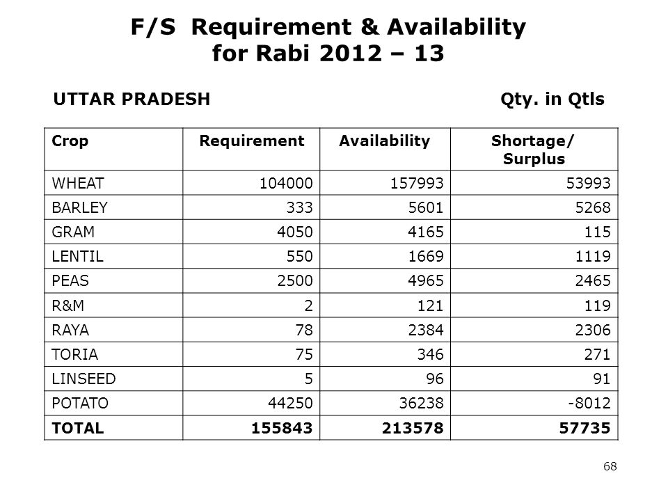 F/S Requirement & Availability for Rabi 2012 – 13 UTTAR PRADESH Qty.