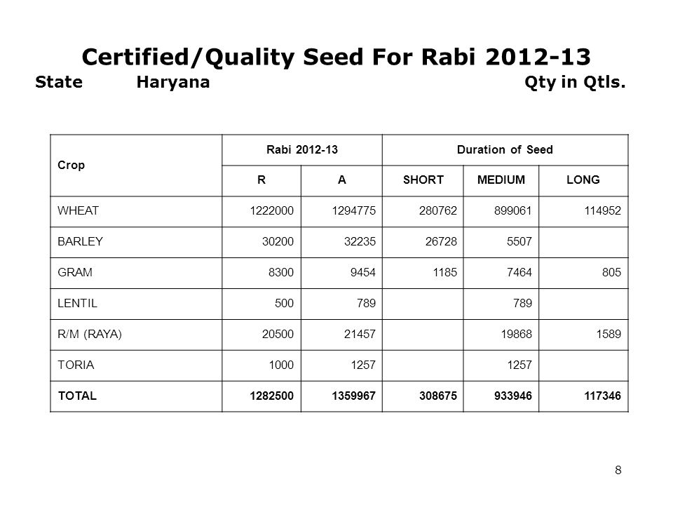 Certified/Quality Seed For Rabi 2012-13 8 State Haryana Qty in Qtls.