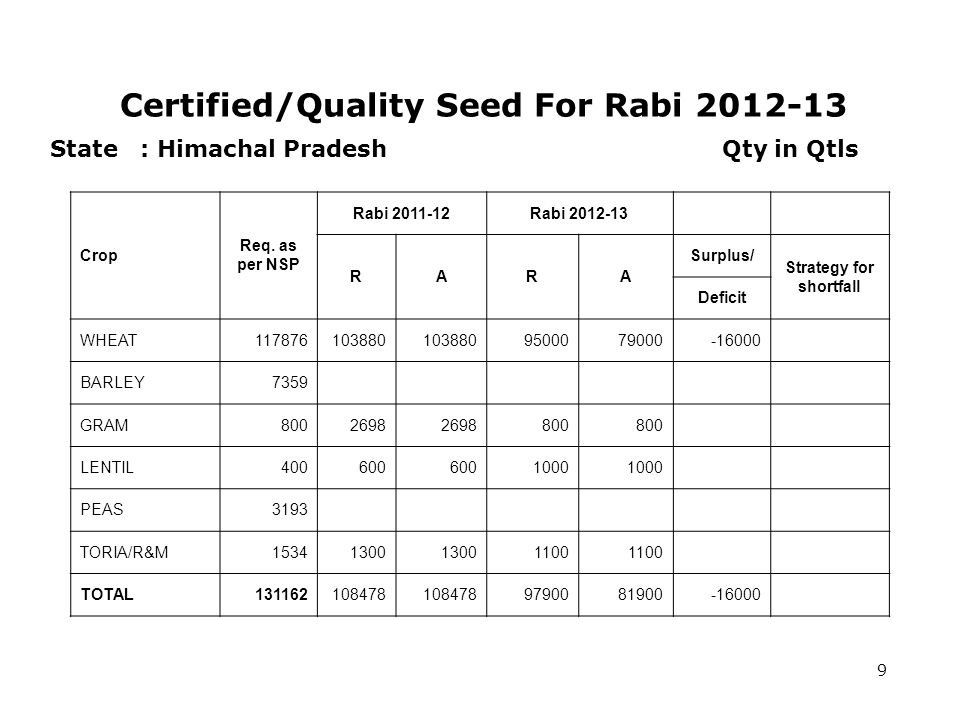Certified/Quality Seed For Rabi 2012-13 9 State : Himachal Pradesh Qty in Qtls Crop Req.