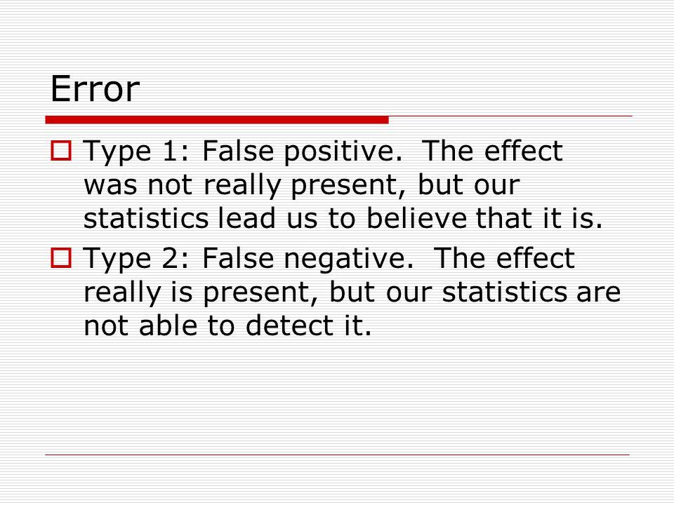 Error  Type 1: False positive.