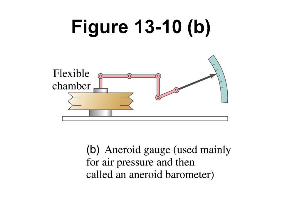 Figure 13-10 (b)