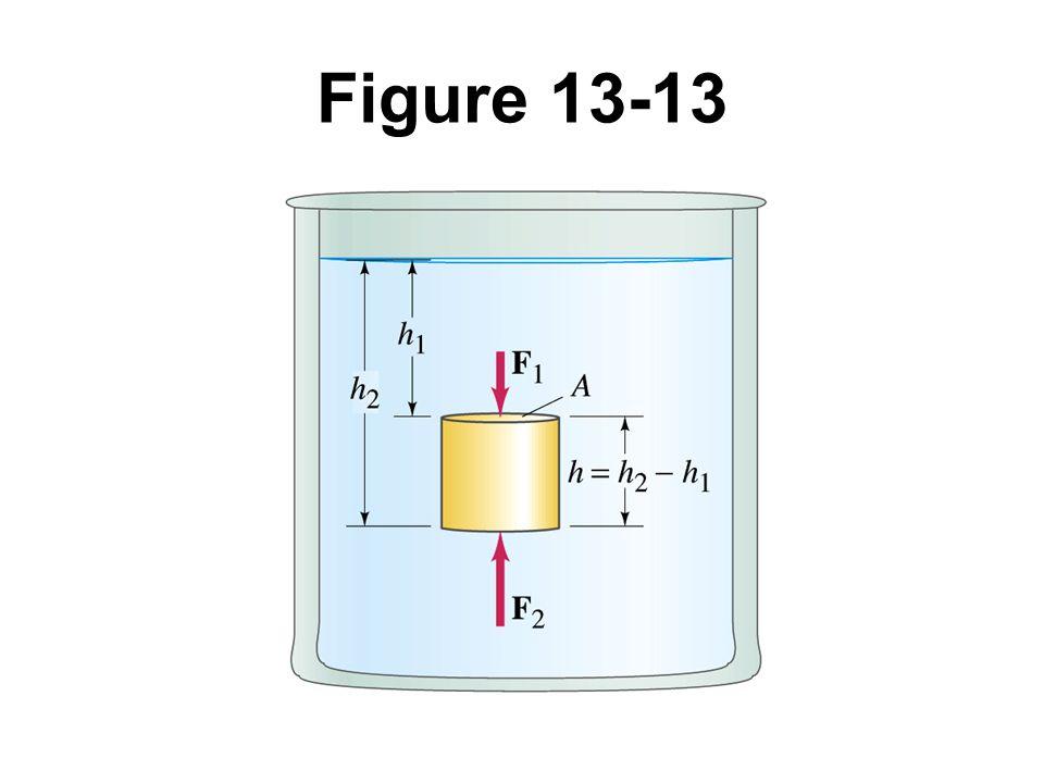 Figure 13-13