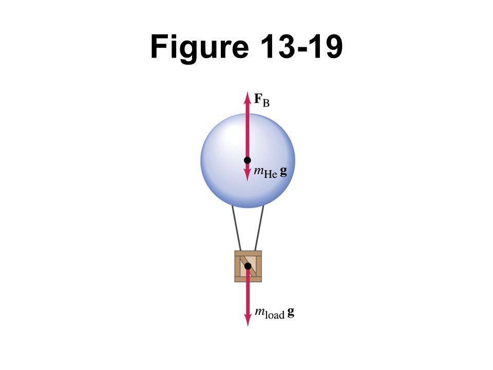 Figure 13-19
