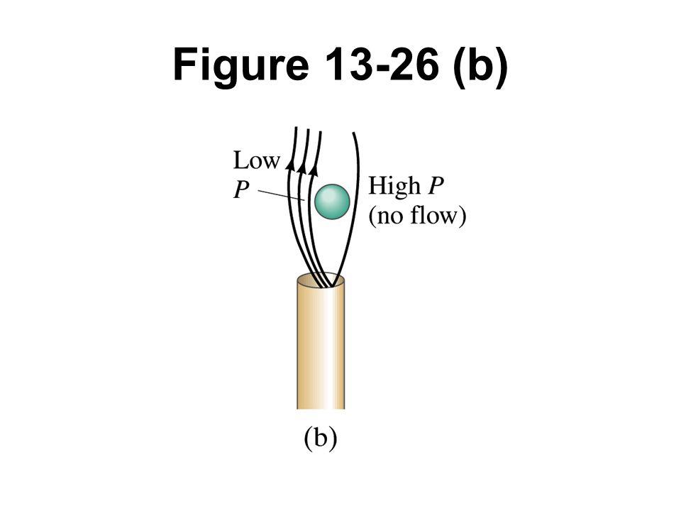 Figure 13-26 (b)
