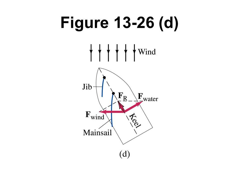 Figure 13-26 (d)