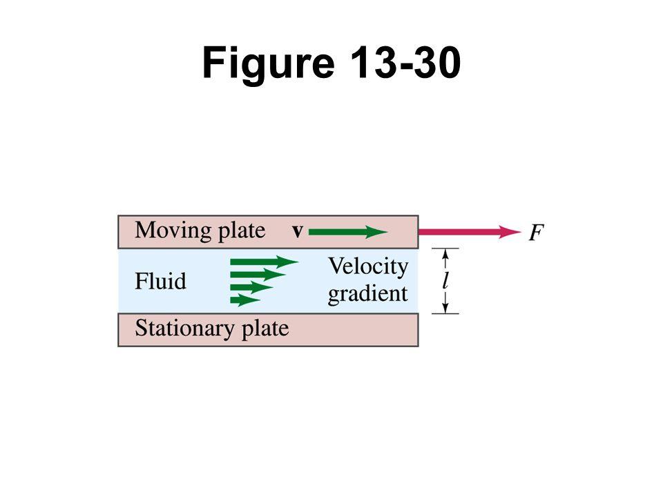 Figure 13-30