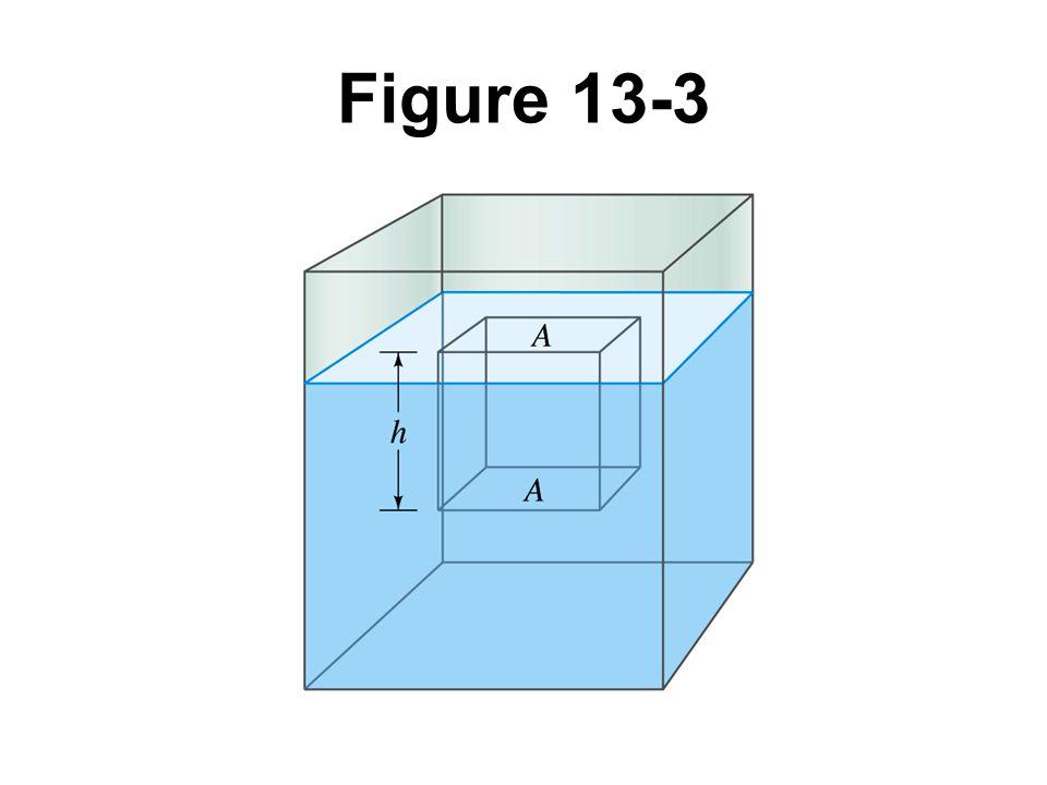 Figure 13-3