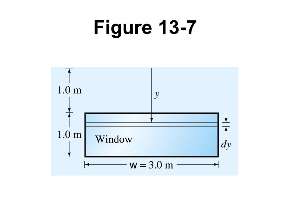 Figure 13-7