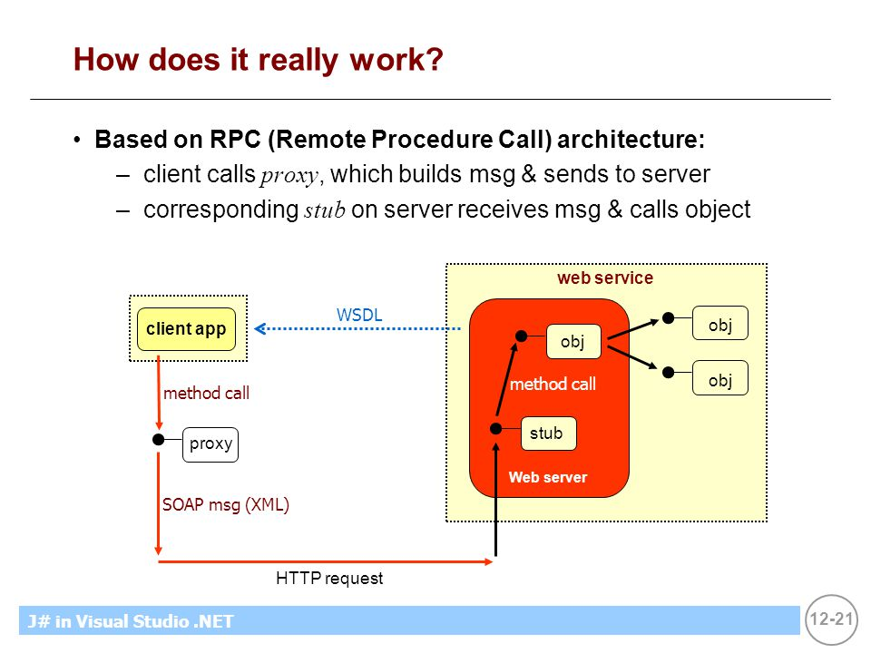 12-21 MicrosoftIntroducing CS using.NETJ# in Visual Studio.NET How does it really work? Based on RPC (Remote Procedure Call) architecture: –client cal