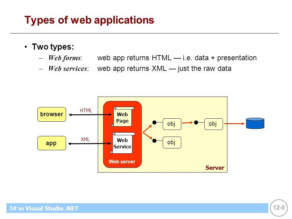 12-5 MicrosoftIntroducing CS using.NETJ# in Visual Studio.NET Types of web applications Two types: –Web forms :web app returns HTML — i.e. data + pres