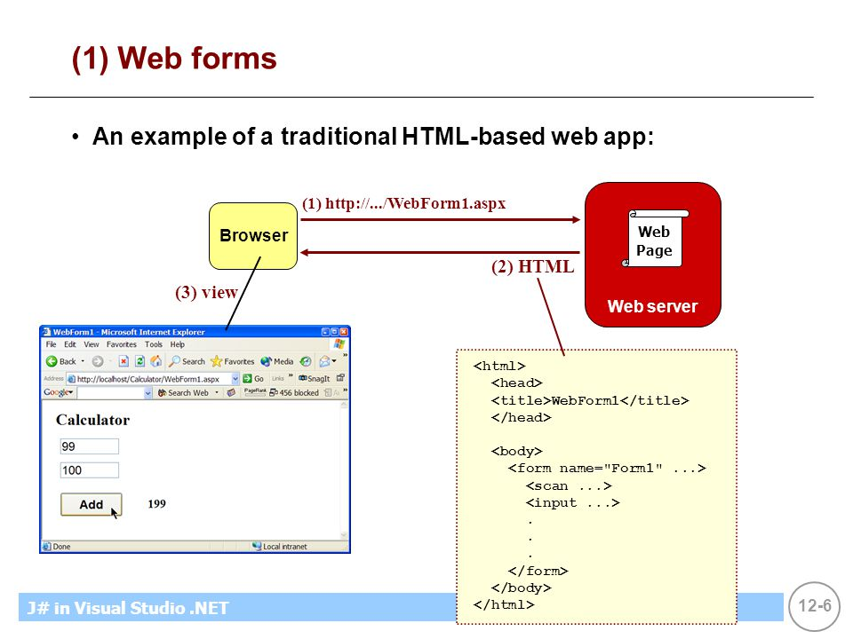 12-6 MicrosoftIntroducing CS using.NETJ# in Visual Studio.NET (1) Web forms An example of a traditional HTML-based web app: Browser Web server Web Pag
