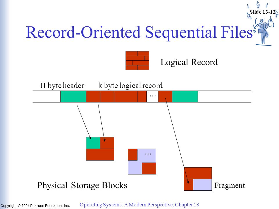 Slide 13-12 Copyright © 2004 Pearson Education, Inc. Operating Systems: A Modern Perspective, Chapter 13 Record-Oriented Sequential Files... H byte he
