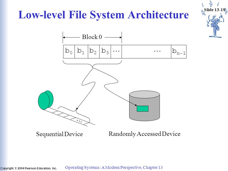 Slide 13-19 Copyright © 2004 Pearson Education, Inc. Operating Systems: A Modern Perspective, Chapter 13 Low-level File System Architecture b 0 b 1 b