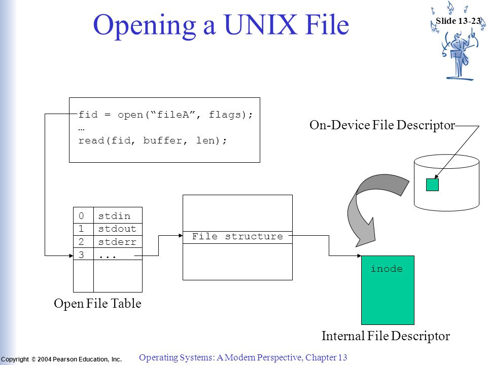 "Slide 13-23 Copyright © 2004 Pearson Education, Inc. Operating Systems: A Modern Perspective, Chapter 13 Opening a UNIX File fid = open(""fileA"", flags"