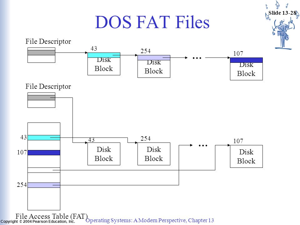 Slide 13-28 Copyright © 2004 Pearson Education, Inc. Operating Systems: A Modern Perspective, Chapter 13 DOS FAT Files Disk Block File Descriptor Disk