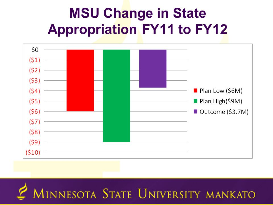 MSU Change in State Appropriation FY11 to FY12