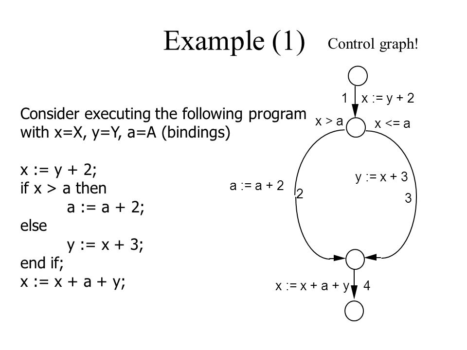 Example (1) Consider executing the following program with x=X, y=Y, a=A (bindings) x := y + 2; if x > a then a := a + 2; else y := x + 3; end if; x :=