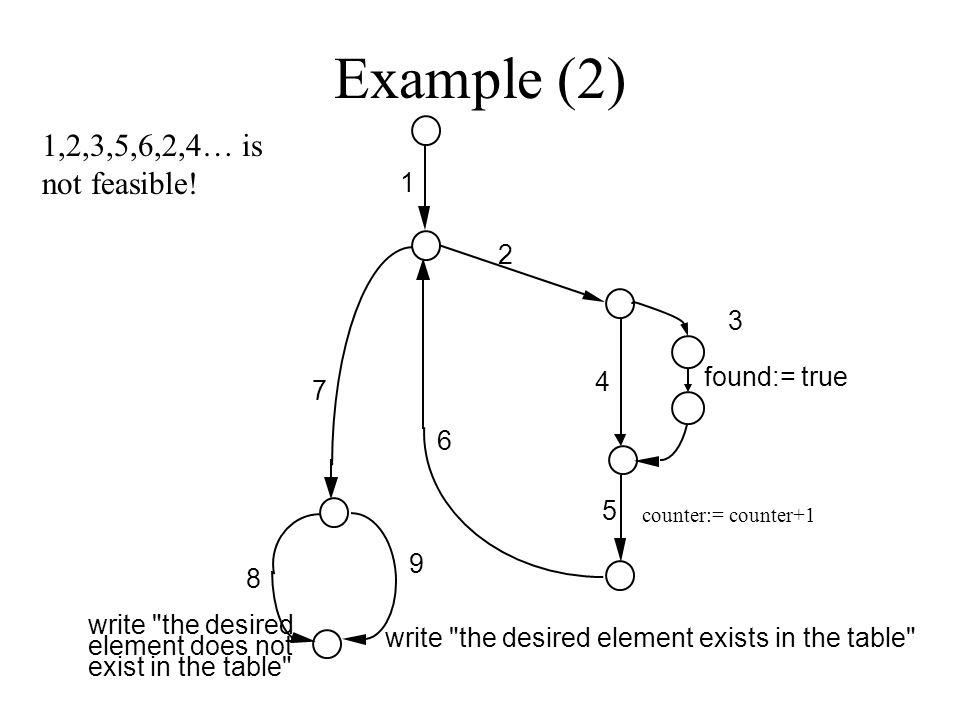 Example (2) 1 2 3 4 6 5 7 8 9 write