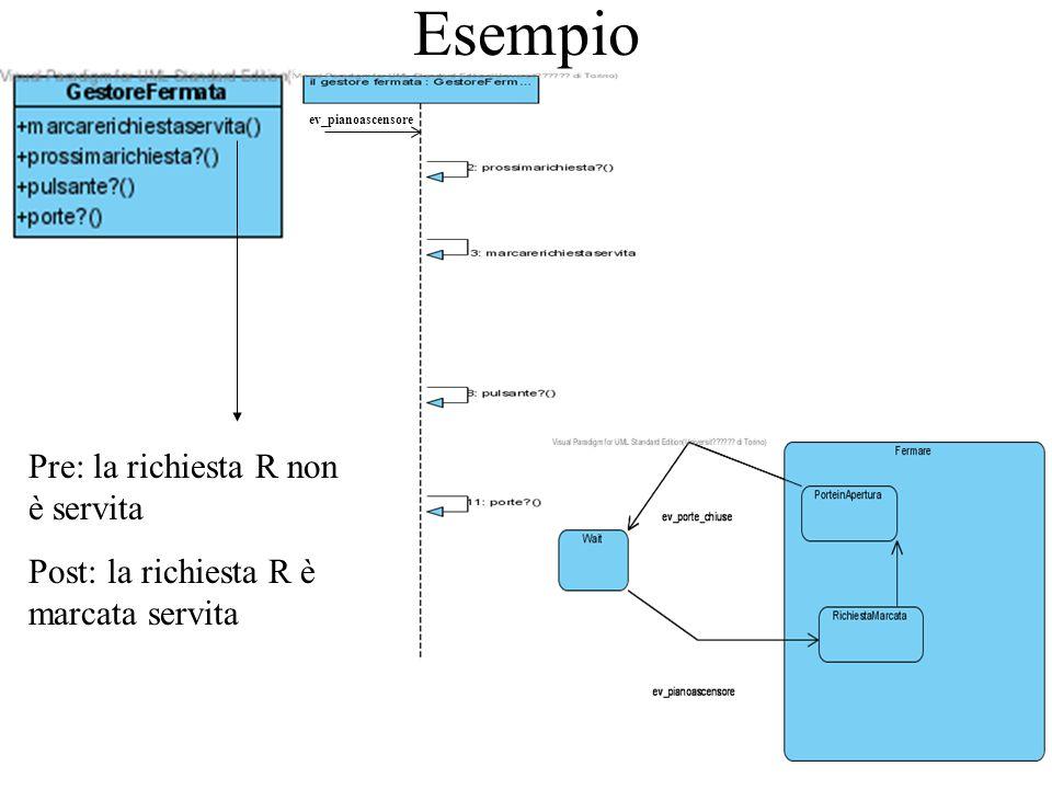 Esempio ev_pianoascensore Pre: la richiesta R non è servita Post: la richiesta R è marcata servita