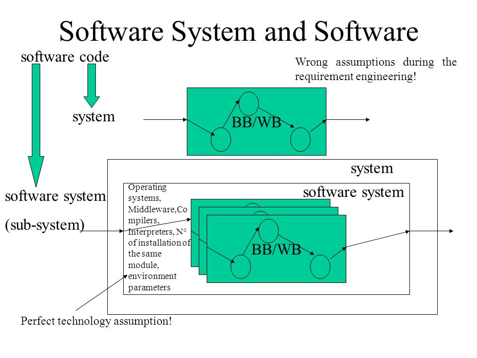 Software System and Software BB/WB Operating systems, Middleware,Co mpilers, Interpreters, N° of installation of the same module, environment parameters BB/WB software system (sub-system) Perfect technology assumption.