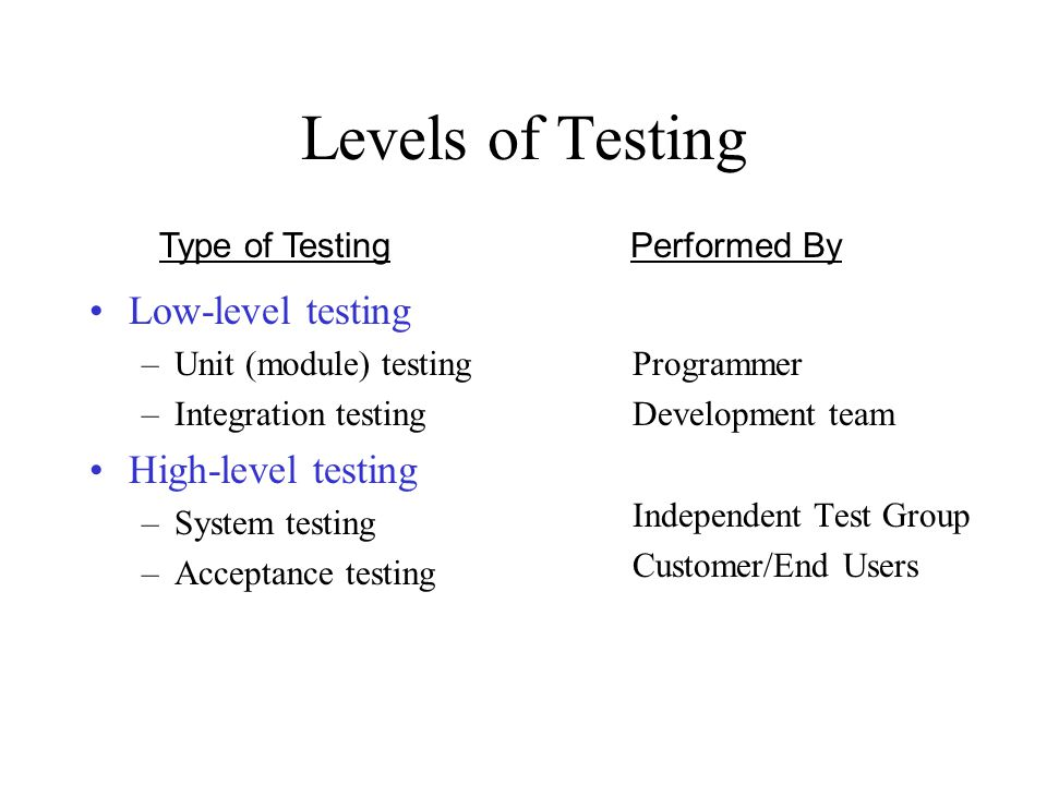 Levels of Testing Low-level testing –Unit (module) testing –Integration testing High-level testing –System testing –Acceptance testing Programmer Development team Independent Test Group Customer/End Users Type of TestingPerformed By